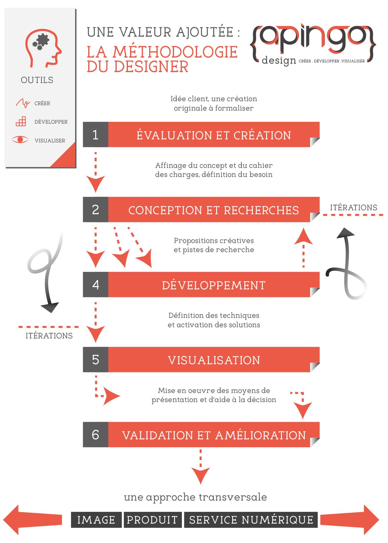 Méthodologie en cycle du design
